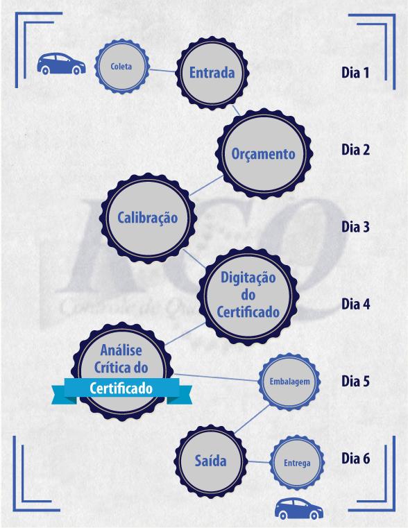 infografico-processo-rcq